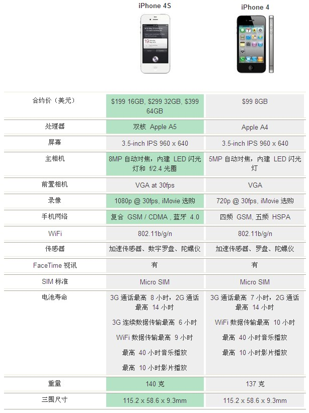 iPhone 4S vs iPhone 4 超级比一比