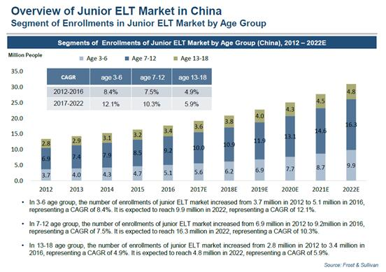 图注:《ChinaJuniorEnglishLanguageTrainingMarketStudy》,SegmentsofEnrollmentsofJuniorELTMarketbyAgeGroup(China),2012�C2022E